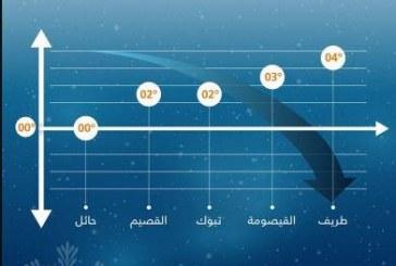 """""""الأرصاد"""" توضح أدنى درجات الحرارة في المملكة"""