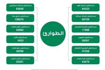 أكثر من ٧٠٠ ألف مستفيد من خدمات   أقسام الطوارئ في مستشفيات صحة جدة