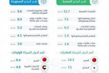ارتفاع الصادرات غير البترولية والبترولية للمملكة بنسبة 42.9% و75% في شهر مارس 2021