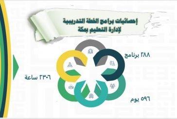 288 برنامجا تدريبيا تطويريا يستهدف شاغلات الوظائف التعليمية بتعليم مكة